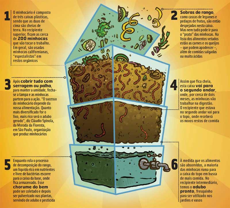 Composteira doméstica - Como funciona
