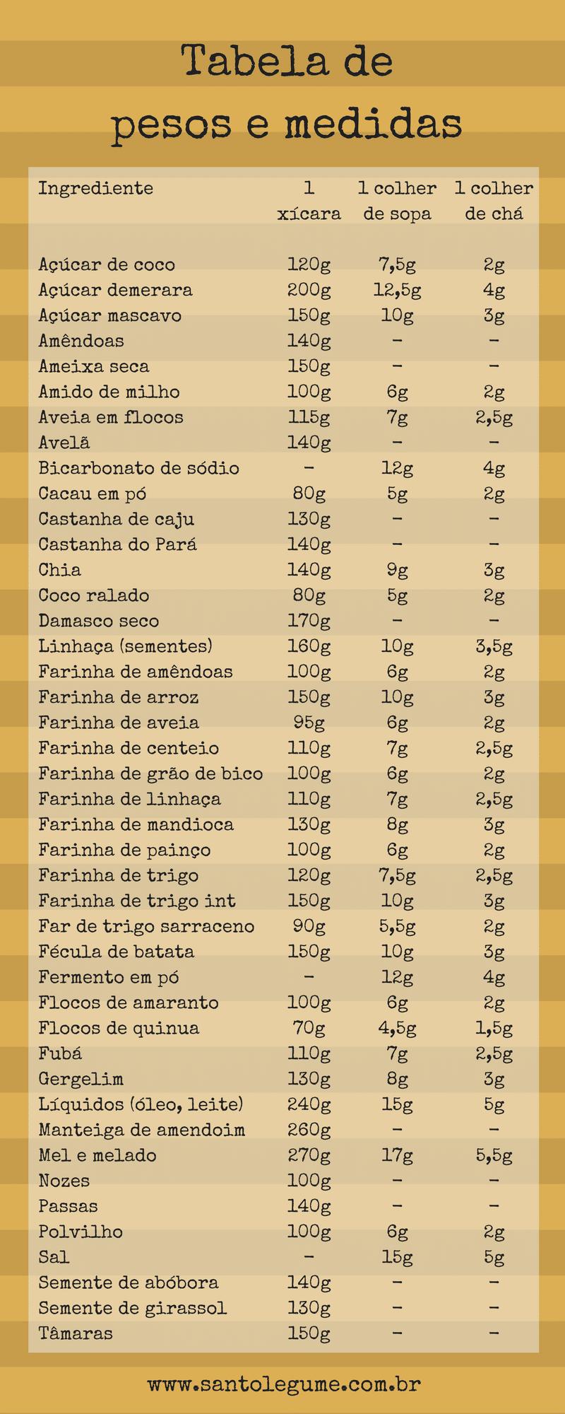 Tabela de pesos e medidas para conversões - Santo Legume