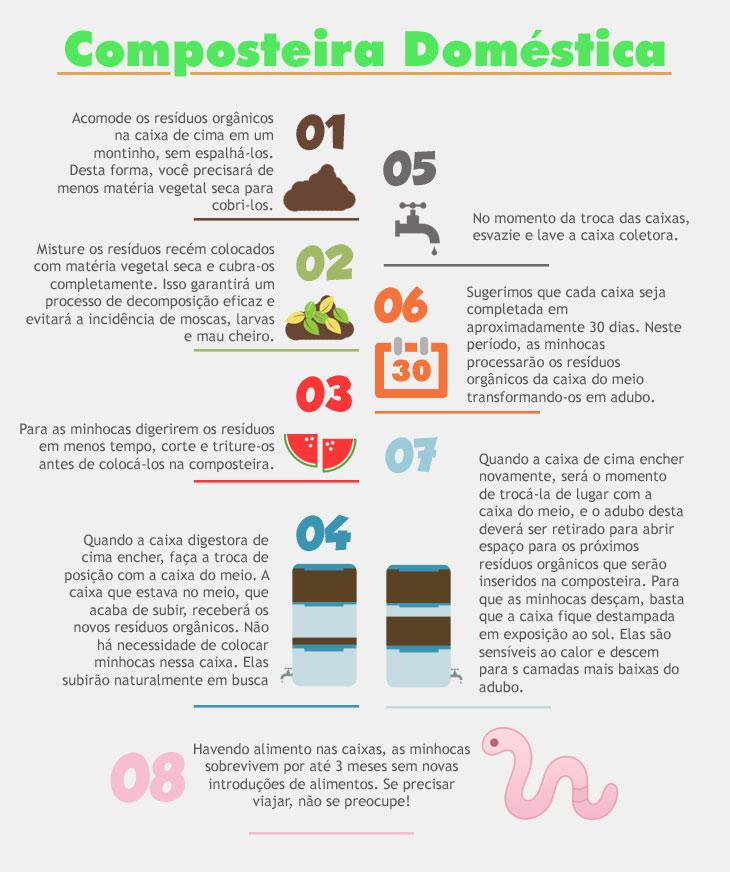 Infográfico - Composteira doméstica
